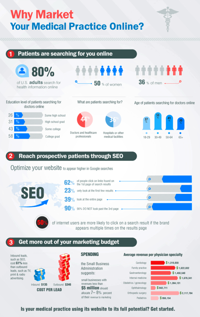 infographic-online-medical-marketing